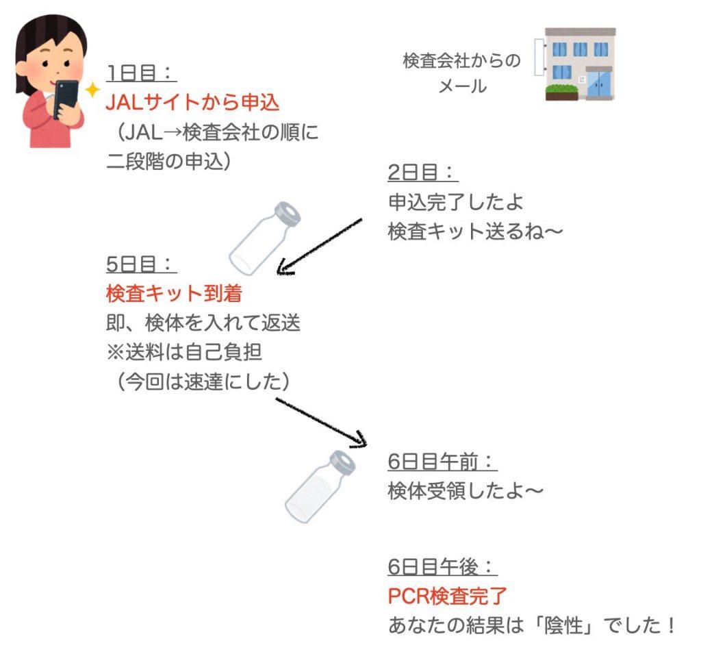 PCR検査の流れ