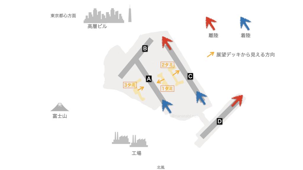 羽田空港 滑走路 北風