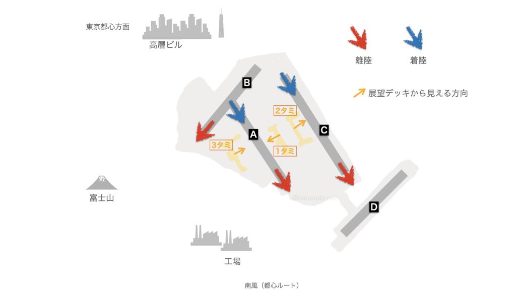 羽田空港 南風 都心
